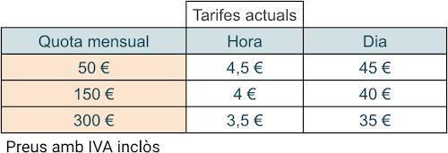 Tarifes actuals segons quota mensual