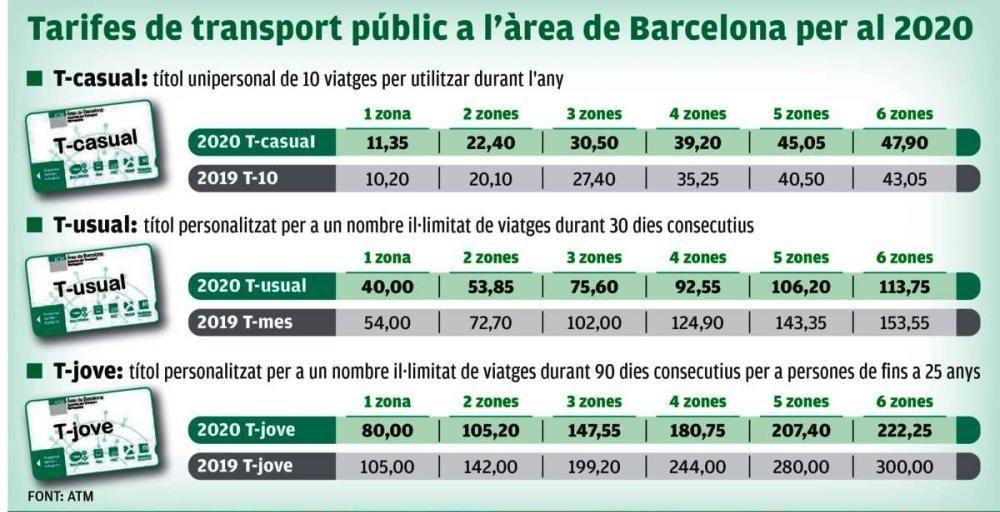 Noves tarifes transport públic